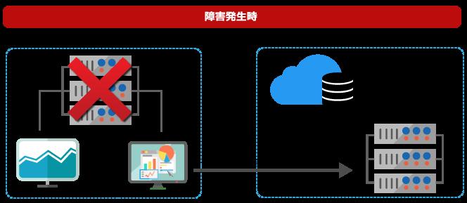 障害発生時は瞬時に復元データをデータセンターのサーバーに作成します。