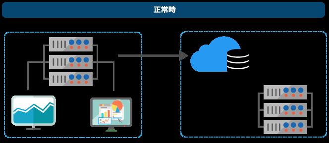 正常時はお客さま環境から弊社国内提携データセンターへ自動的にバックアップされ、常時復元できる状態です。