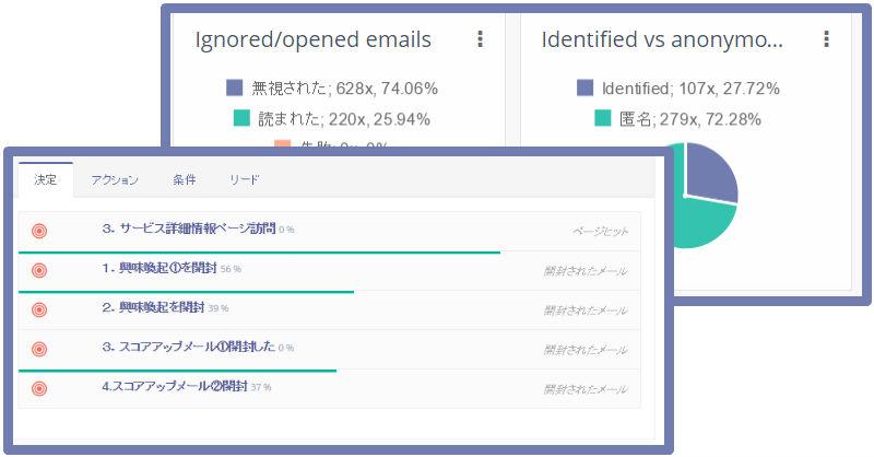 メールの反応が視覚的に確認できる 改善に活かせる