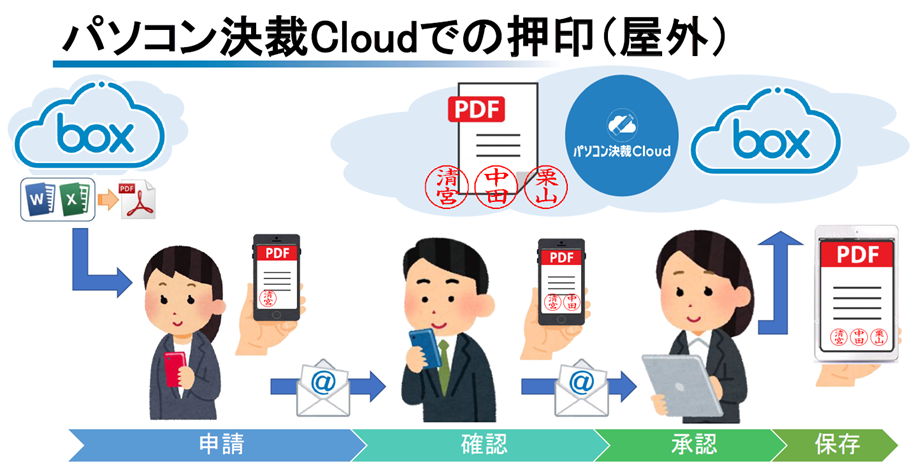 パソコン決裁CloudのBefore・After(After)